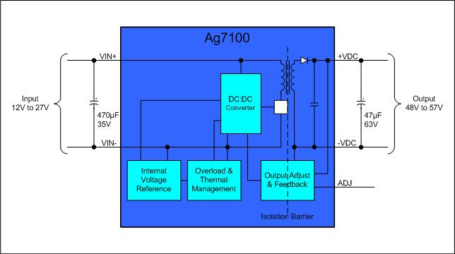 Ag7100-Block-Diagram