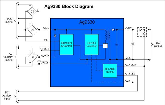 Ag9330