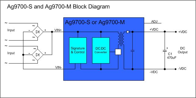 Ag9700S-or-M-Block-Diagram